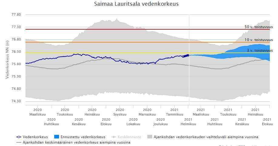 Kuvaaja Saimaan vedenpinnan korkeus ja ennuste Lauritsalan mittausasemalla